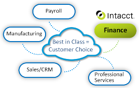 Intacct Blog: The Benefits of a Best-in-Class Cloud Accounting Solution