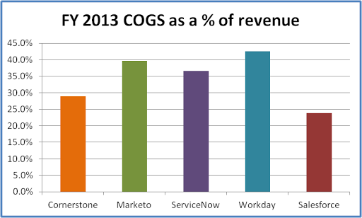 Intacct Blog: SaaS Benchmarks—Security and Performance Costs Drive Up Cost of Revenue