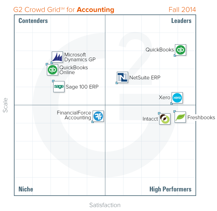 Top ERP Systems - compare Intacct with other accounting products