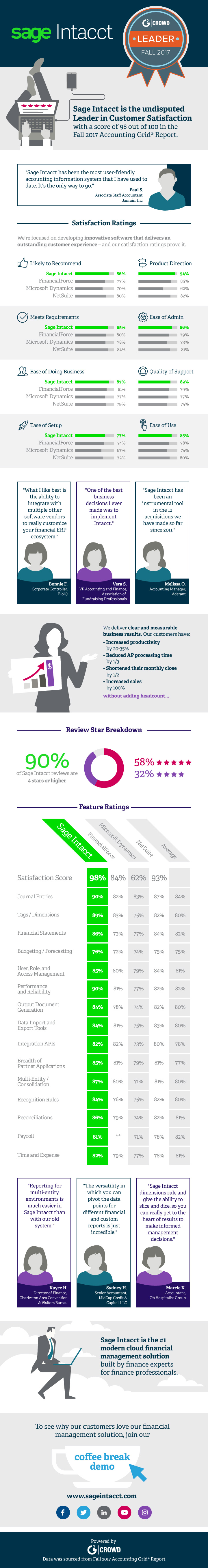 Sage Intacct is the Undisputed Leader in Customer Satisfaction Infographic