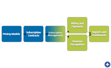Intacct Subscription Billing