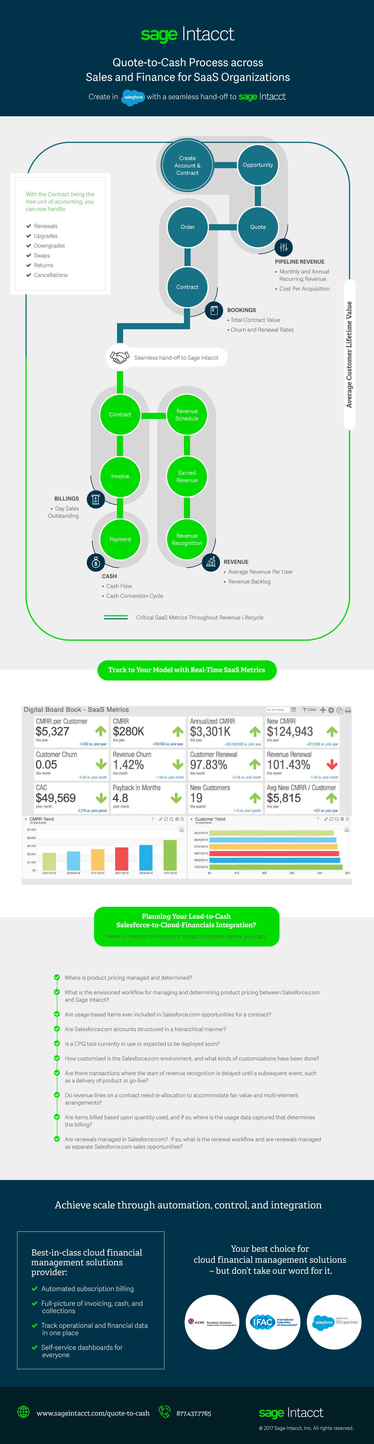 Quote To Cash Quotetocash Process Infographic For Saas Organizations  Sage
